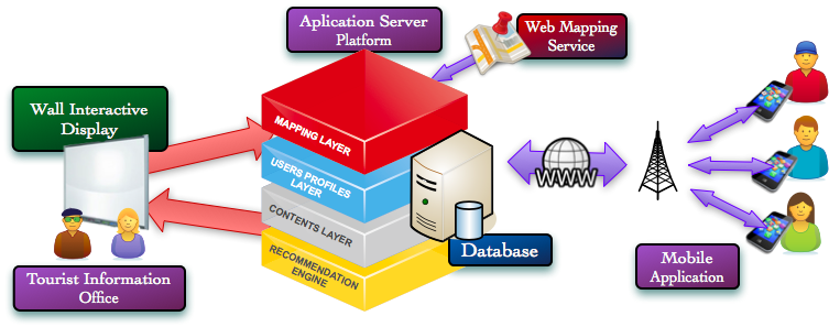 An overview of the framework architecture.