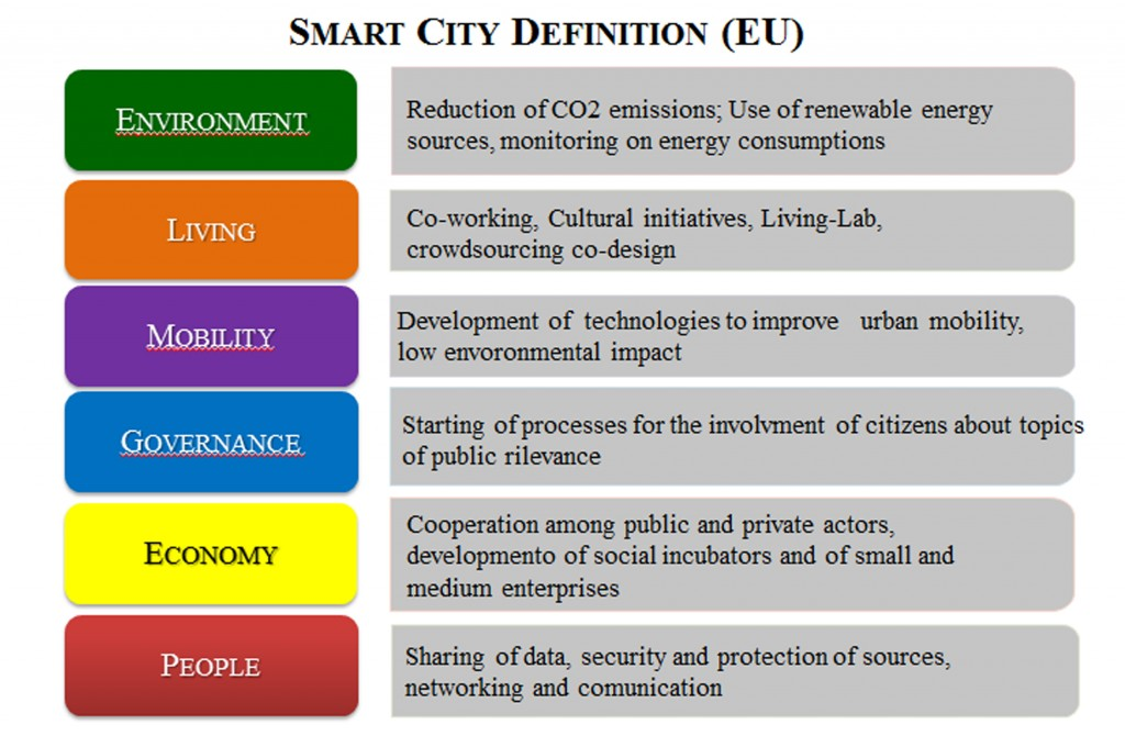 Six parameters of smart city model.