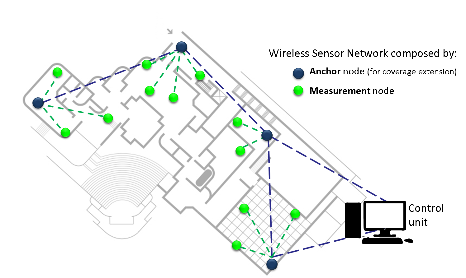 Decision Support System For Museum Management Through Distributed Wireless Network Architecture Diagram Mixed Topology Of The