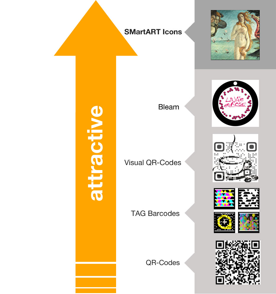 Figure 3: SMartART Icons  more attractive than QR-Codes and Barcodes